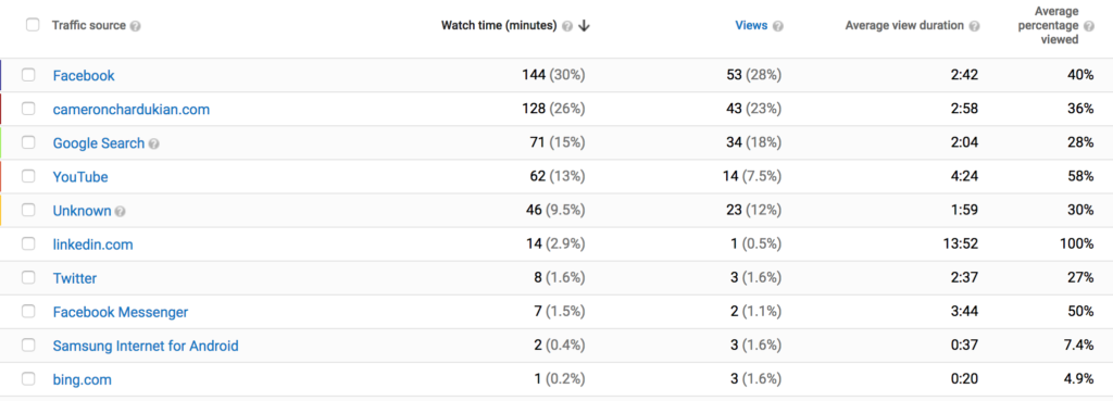 youtube view analytics